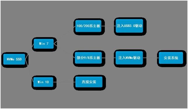 Win7和win10集成NVME驱动对比图