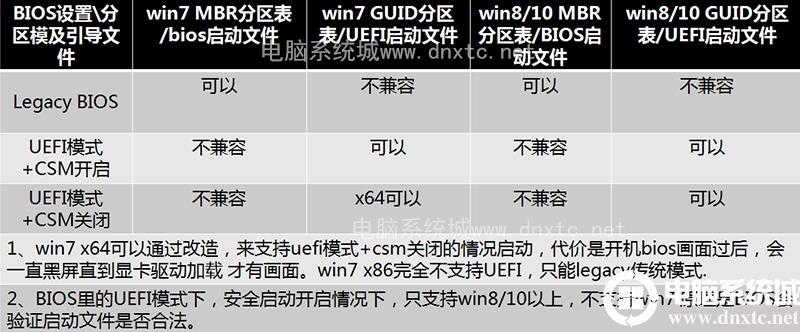 安装win7相关BIOS设置