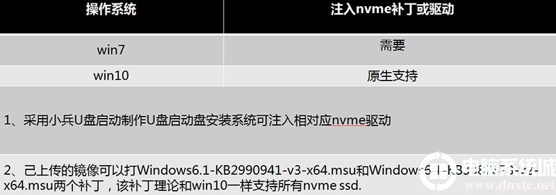 注入nvme驱动图文分析