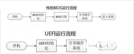 传统BIOS(legacy)启动和UEFI启动区别